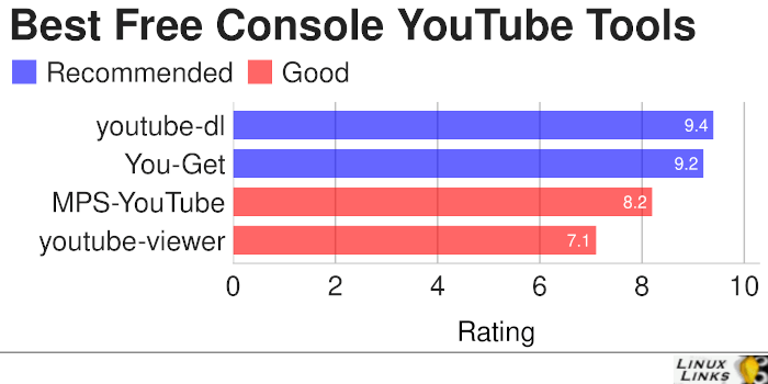 Console-Based YouTube Tools