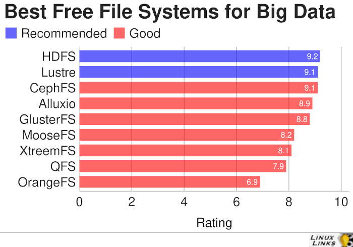 Big Data File Systems