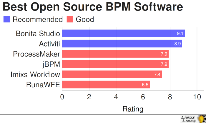 Best Free Open Source Business Process Management