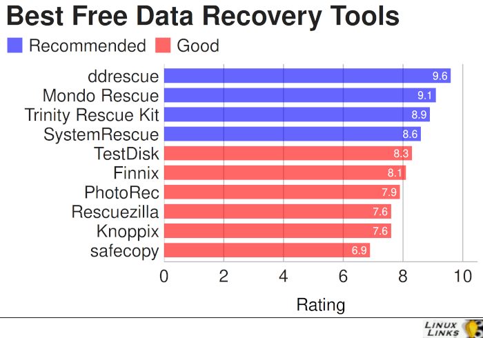 Best Free and Open Source Data Recovery Tools