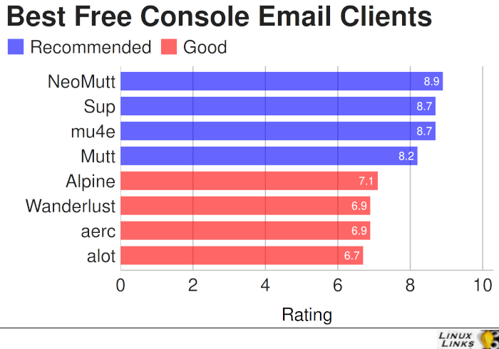 Best Free Open Source Email Clients