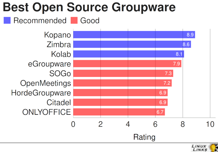 Best Free and Open Source Groupware Software