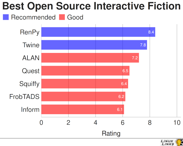 Best Free and Open Source Interactive Fiction Tools