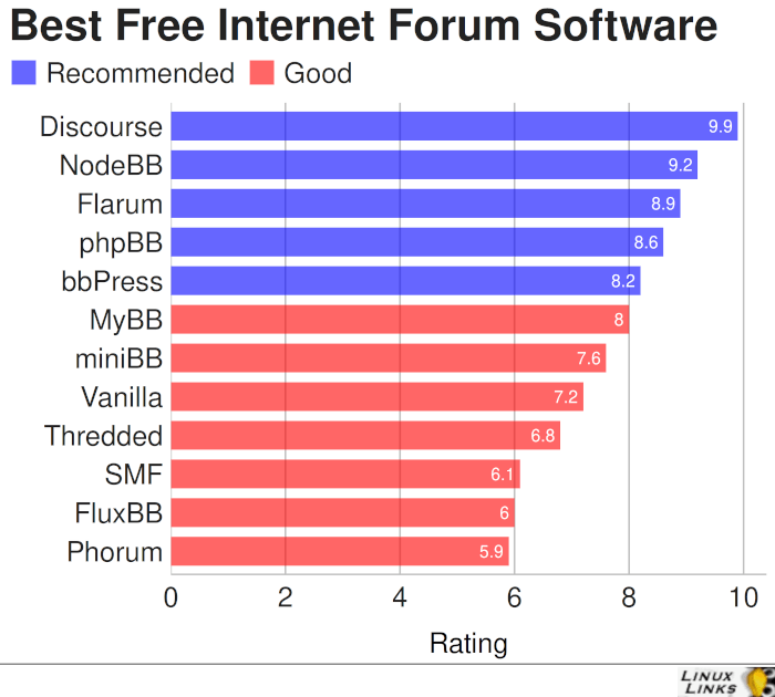 Best Free and Open Source Internet Forum Software