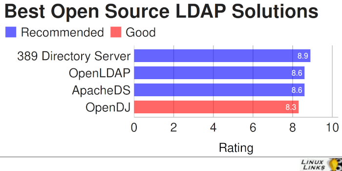 Best Free and Open Source LDAP Solutions