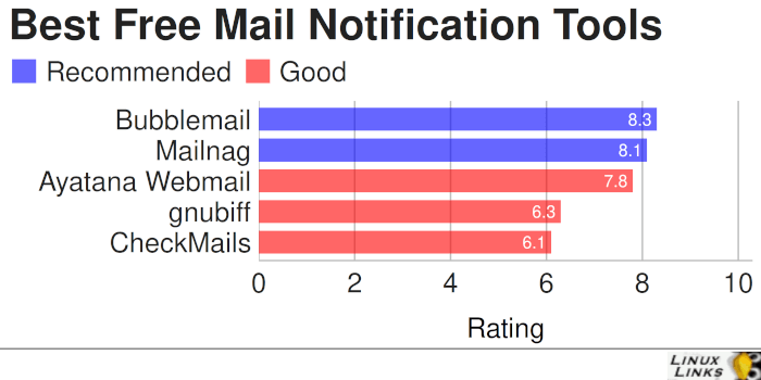 Best Free and Open Source Mail Notification Tools