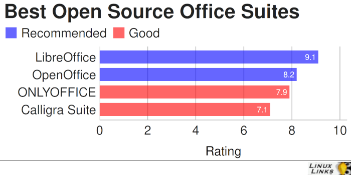 Best Free and Open Source Office Suites