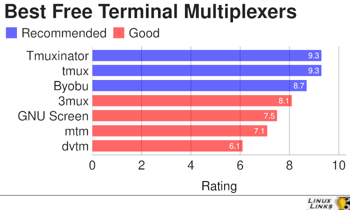 Best Free and Open Source Terminal Multiplexers