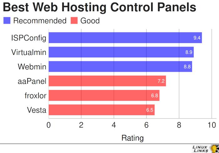 Best Free Open Source Web Hosting Control Panels