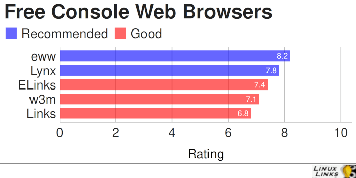 Best Free and Open Source Console Web Browsers