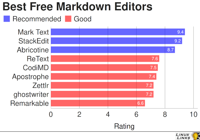 Best Free and Open Source Markdown Text Editors