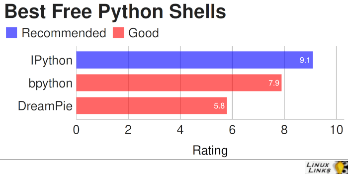 Best Free and Open Source Python Shells
