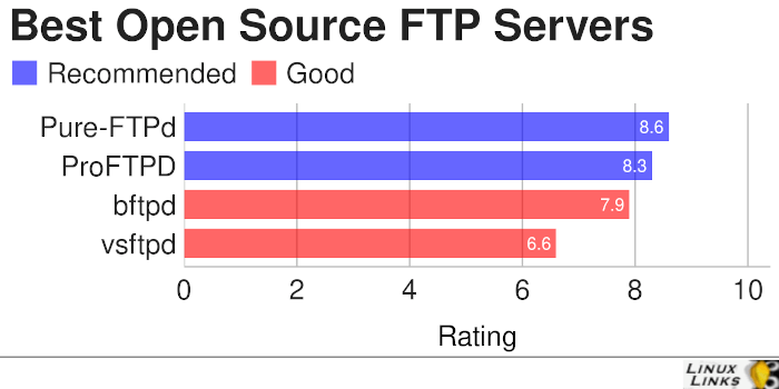 Best Free and Open Source FTP Servers
