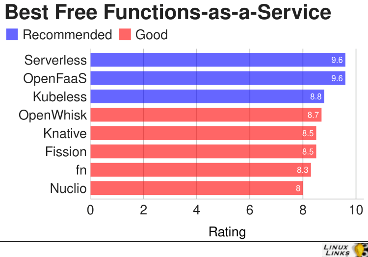Best Free and Open Source Functions-as-a-Service