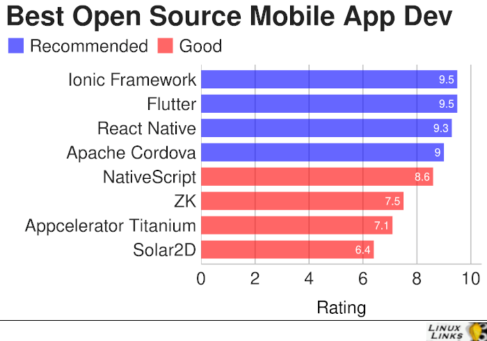 Best Free and Open Source Mobile Application Development