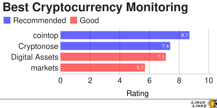 Best Free Open Source Cryptocurrency Monitor Tools