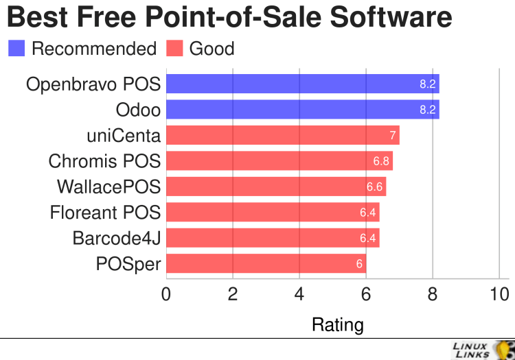 Best Free Open Source Point of Sale Software