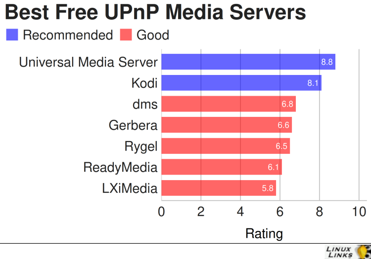 Best Free and Open Source UPnP Media Servers