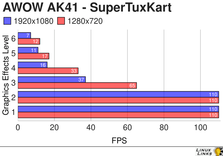 AWOW AK41 - SuperTuxKart