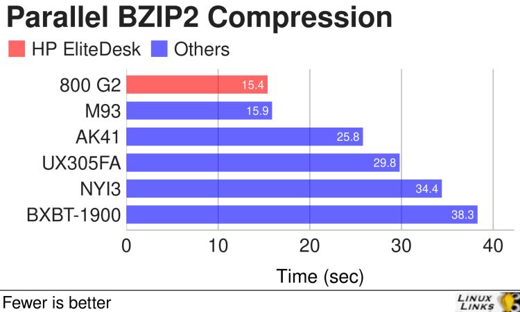 HP EliteDesk 800 G2 - Parallel BZIP2 Compression