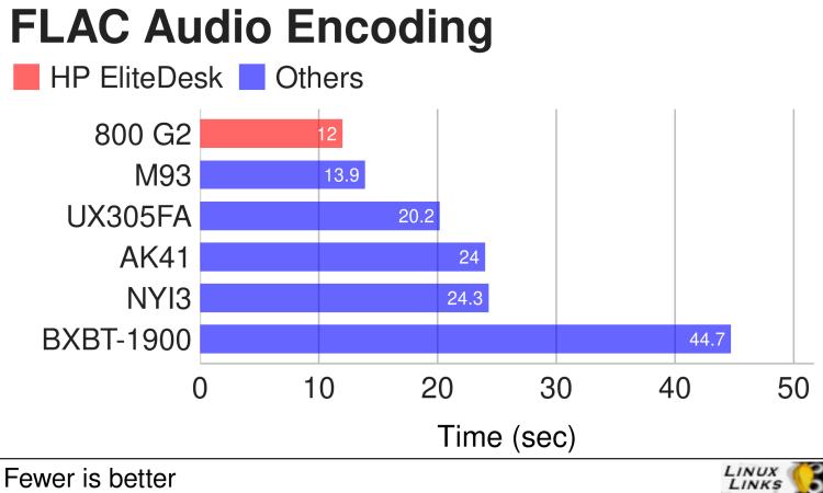 HP EliteDesk 800 G2 - FLAC Audio Encoding