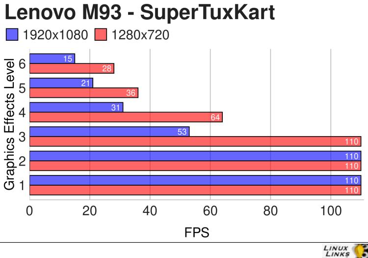 Lenovo M93 - SuperTuxKart