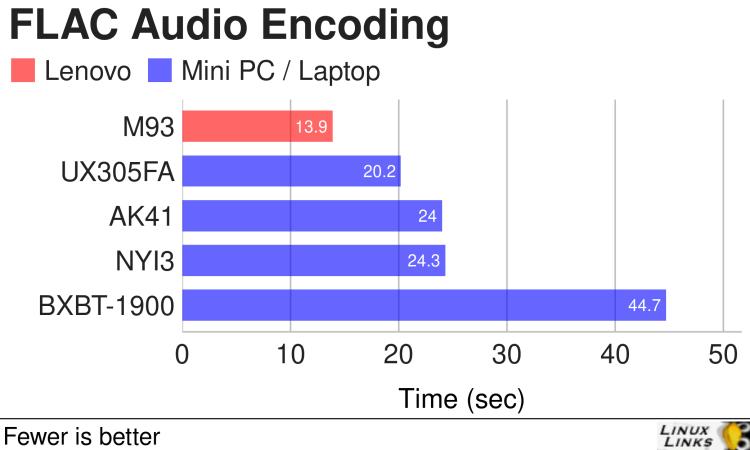 Lenovo M93 FLAC Audio Encoding