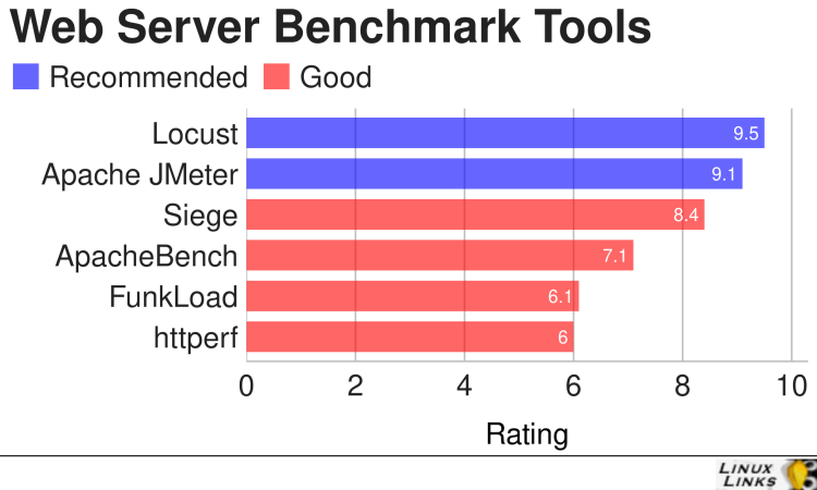 Best Free and Open Source Web Server Benchmark Tools