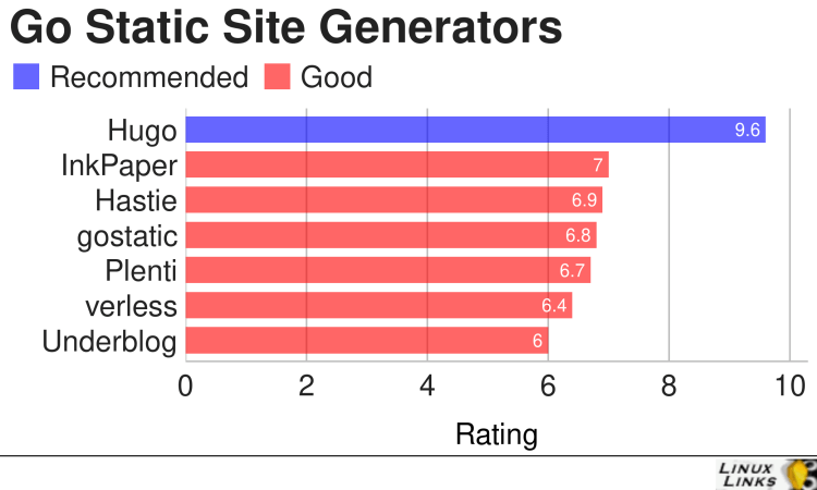 Best Free and Open Source Go Static Site Generators