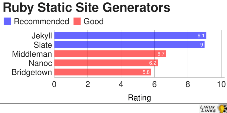 Best Free and Open Source Ruby Static Site Generators