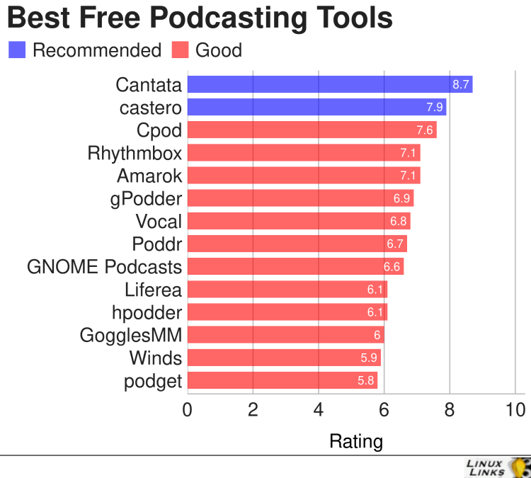 Best Free and Open Source Podcasting Tools