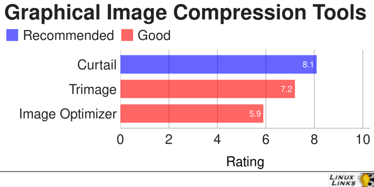 Best Free and Open Source Graphical Image Compression Tools