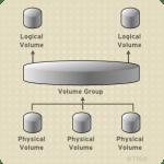 LVM – Logical Volume Management