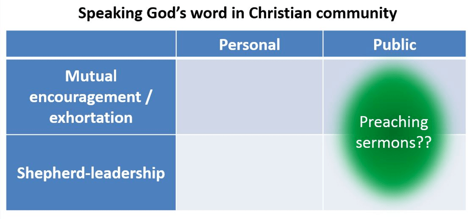 Speaking God's word in Christian community: 2 axes.