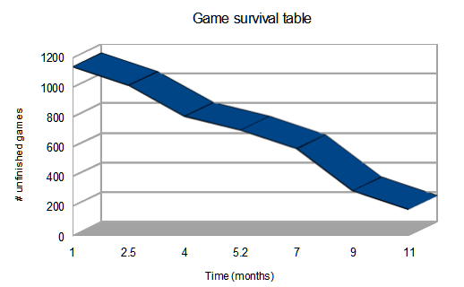 Game survival 041513