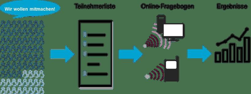 lipoedem mode lopi online fragebogen umfrage portal 1