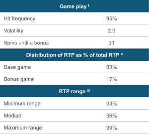 Spin of Fortune's RTP Table
