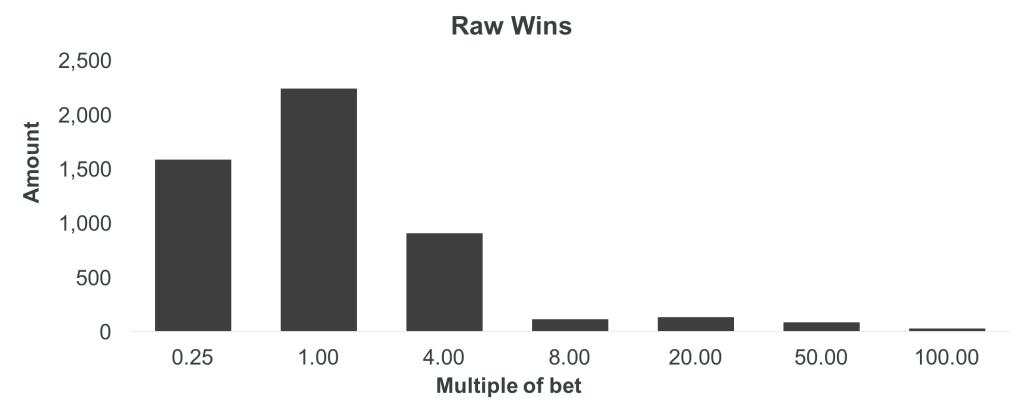 Steampunk Pentagears Raw Wins