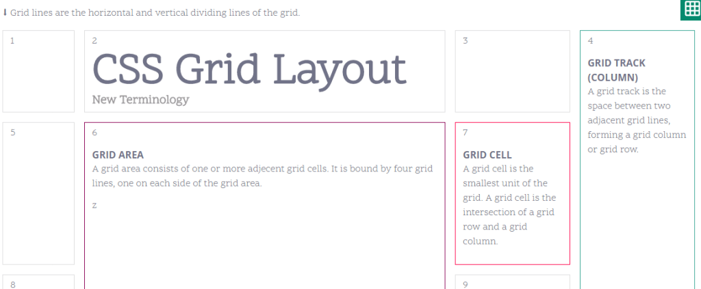 CSS Grid Layout terms explained for grid area, grid cell, grid track (column)