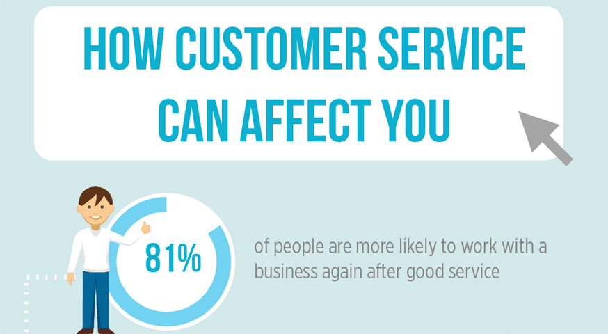 How customer service can affect you - 81% of people are more likely to work with a business again after good service