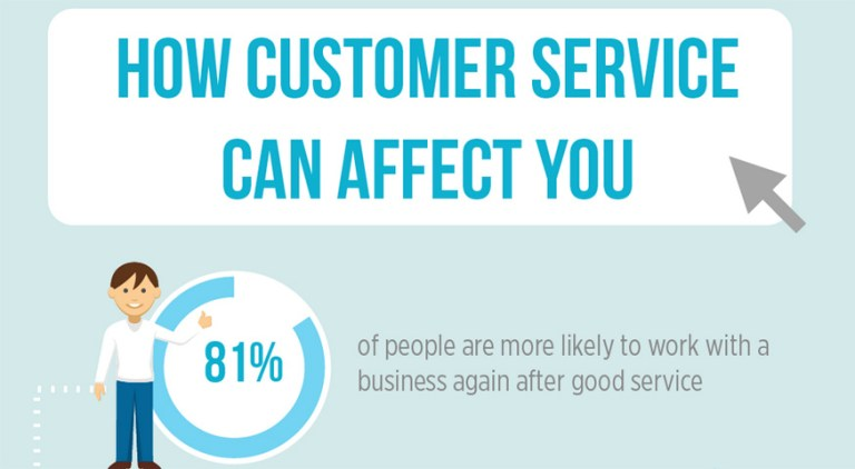 How customer service an affect you - 81% of people are more likely to work with a business again after good service