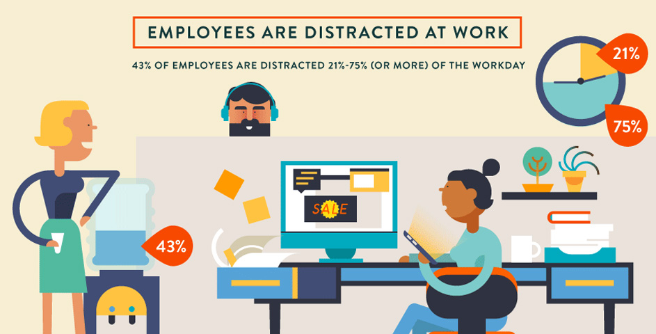 Workplace Distractions How To Regain Focus Infographic on Co Workers Are The Top Distraction In Office