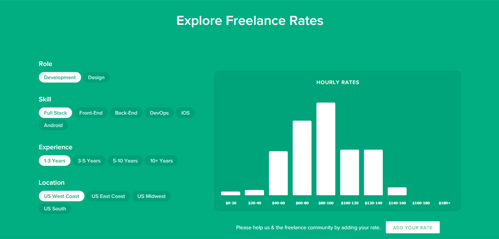 Explore Freelance Rates, bar charts for hourly rate for full-stack developers with 1-3 years experience in the US West Coast