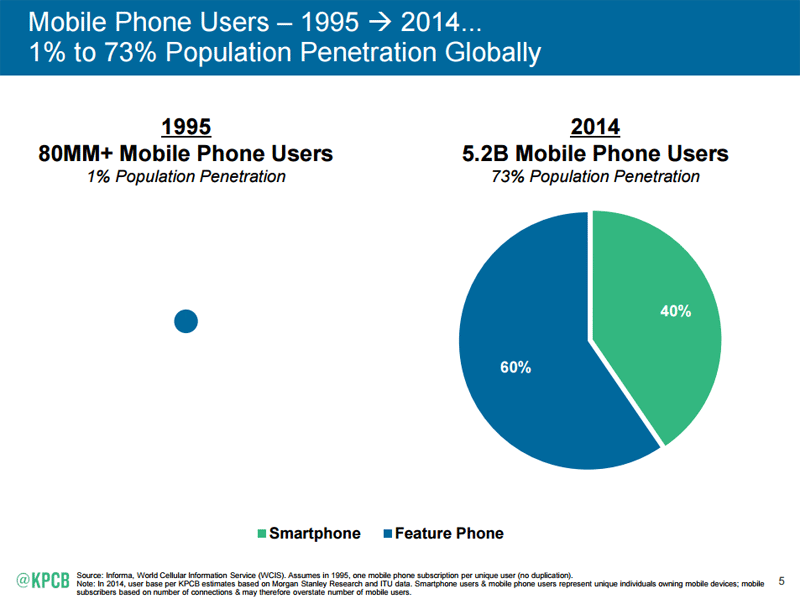 Mobile phone usage grows from 1% to 73% worldwide during 1995 to 2015