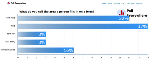 "Poll bar chart results showing people use the term ""field"""