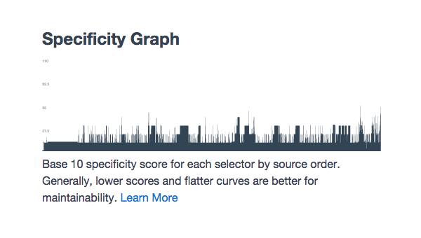 CSS specificity graph