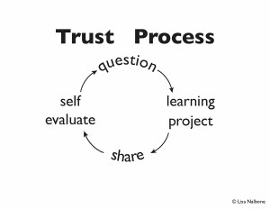 Trust the process slide with self -directed learning process graphic