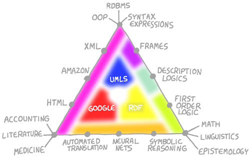 logic and knowledge triangle The empiricists, on the other hand, had argued that all of our knowledge must   analytic a priori judgments, everyone agrees, include all merely logical truths  is  equal to five and that the interior angles of any triangle add up to a straight line.