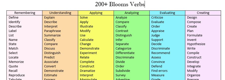Taxotomy S Bloom Verbs