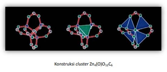 Konstruksi cluster Zn4